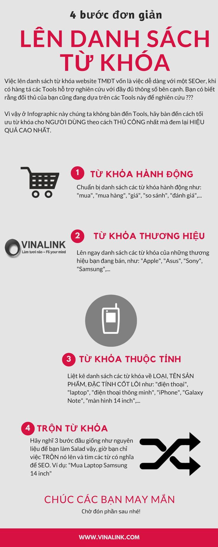 SEO website thương mại điện tử - P2. Lên danh sách từ khóa