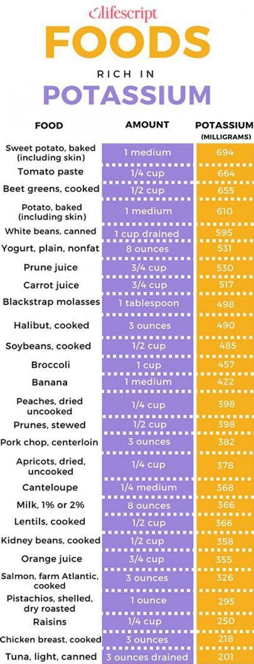 nice Potassium rich foods chart Potassium rich foods