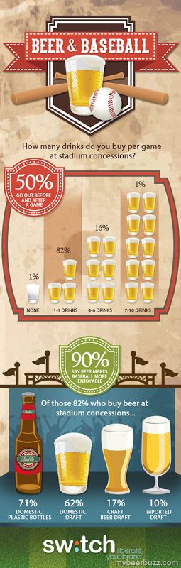 World Series - Beer & Baseball (Info Graphic)