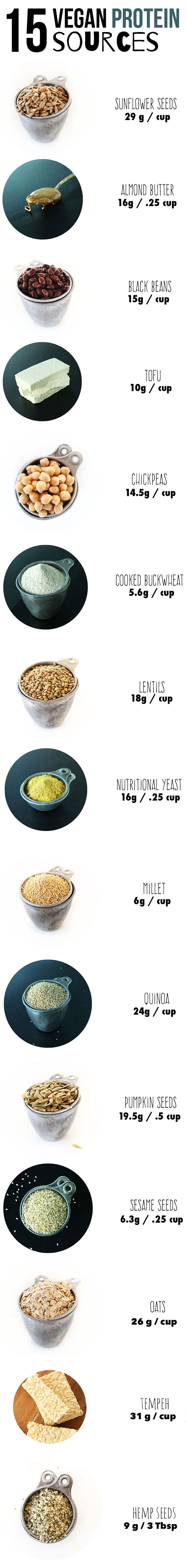 15 clean, healthy vegan or #vegetarian protein sources with grams per Serving. #plantbased diet