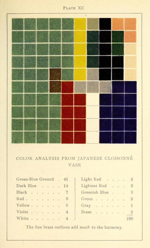 colour analysis charts by emily noyes vanderpoel - Books On Color Theory