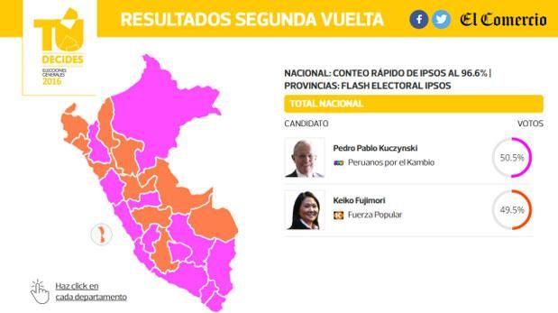 Sigue los resultados ONPE de las Elecciones 2016