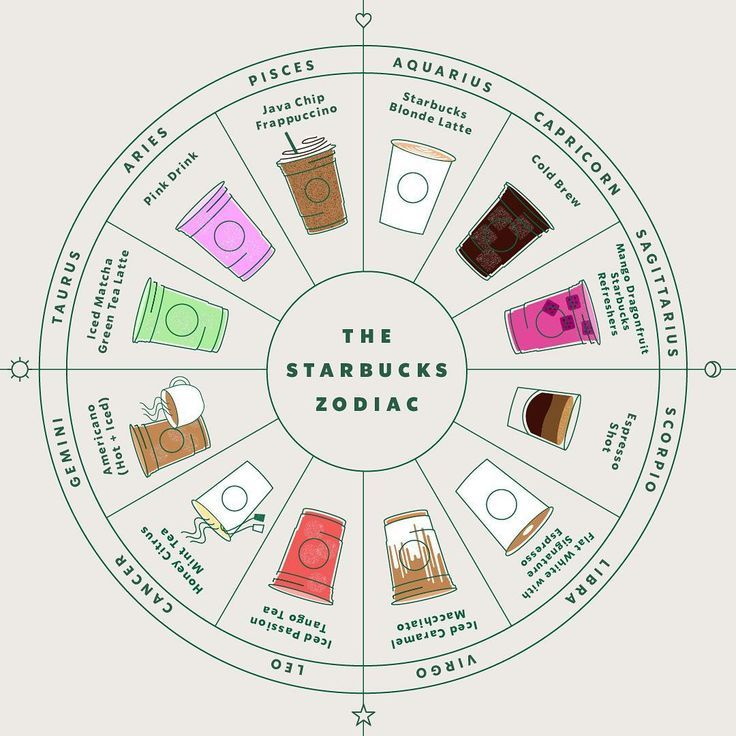 44++ Zodiac signs as starbucks drinks ideas in 2021