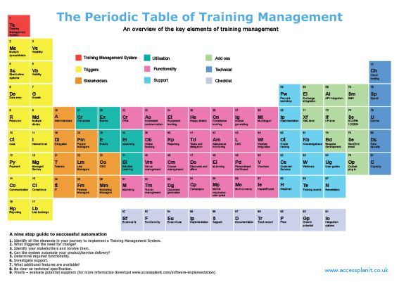 Image result for periodic table of business process management - new periodic table abbreviation lead