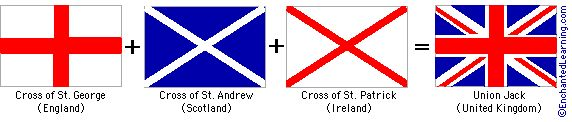 The flag of the UK is a combination of the flags of England (the cross of St. George), Scotland (the cross of St. Andrew), and Ireland (the cross of St. Patrick). They forgot Wales.
