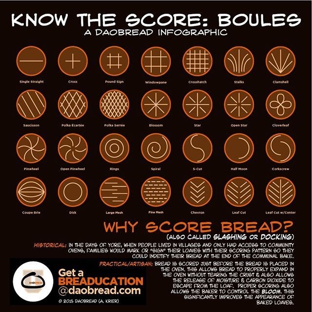 How to score boules infographic. How to score bread chart.