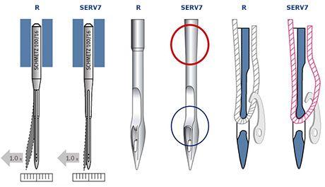 Швейные иглы SCHMETZ улучшенная геометрия геометрия и специальные покрытия
