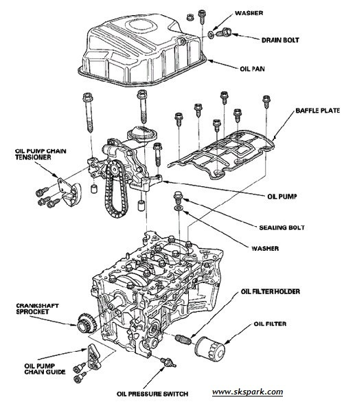 1996 volvo 850 fuse box the working  amp  function of lubrication system the  the working  amp  function of lubrication system the