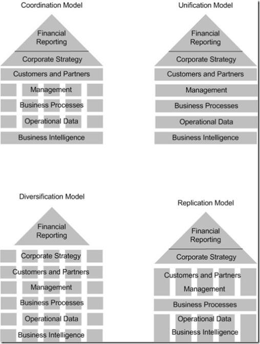Operating model comparison
