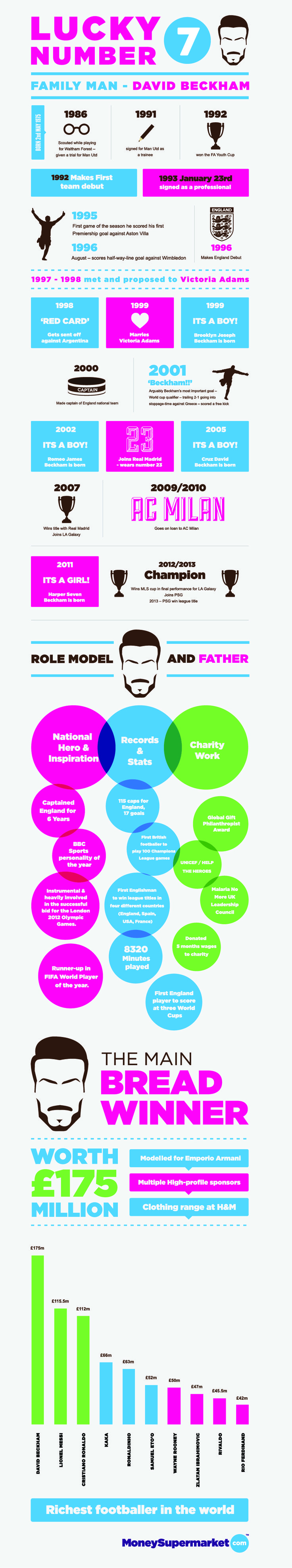 An overview of David Beckham's career as a football/soccer player, and as a father.  He is the richest player in the world thanks to Brand Beckham
