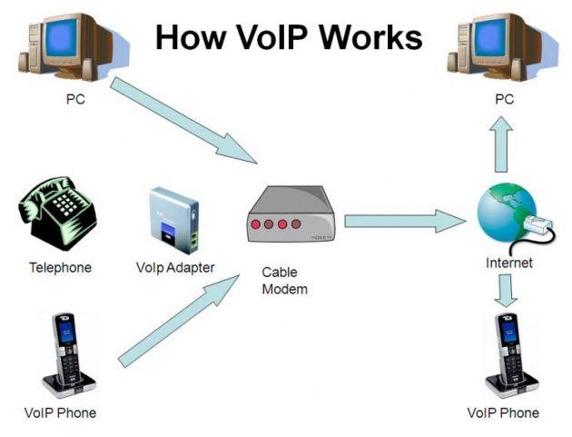 Understanding the Basics of PBX, IP PBX, VOIP Phone   voip