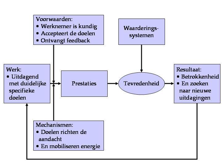 Het voornemen om een doel te bereiken is een belangrijk streven.  Doelstellingstheorie van Locke en Latham.jpg. Veel elementen hieruit komen overeen met het denken in MBO programma's. Management by Objectives.