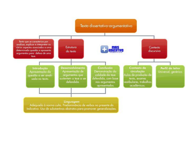 Veja este mapa mental sobre a dissertação no Enem e no vestibular. Baixe-o e treine a produção de textos. Leia também as 13 dicas colocadas no post do blog: http://maiseducativo.com.br/13-dicas-para-dissertacao-no-vestibular/