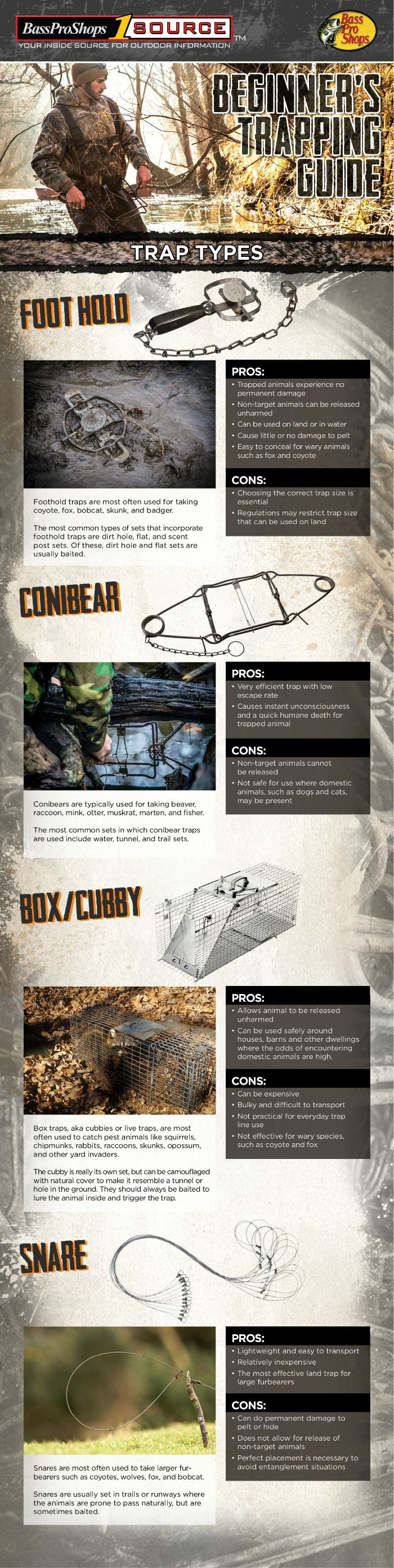 Beginner's Trapping Guide Infographic