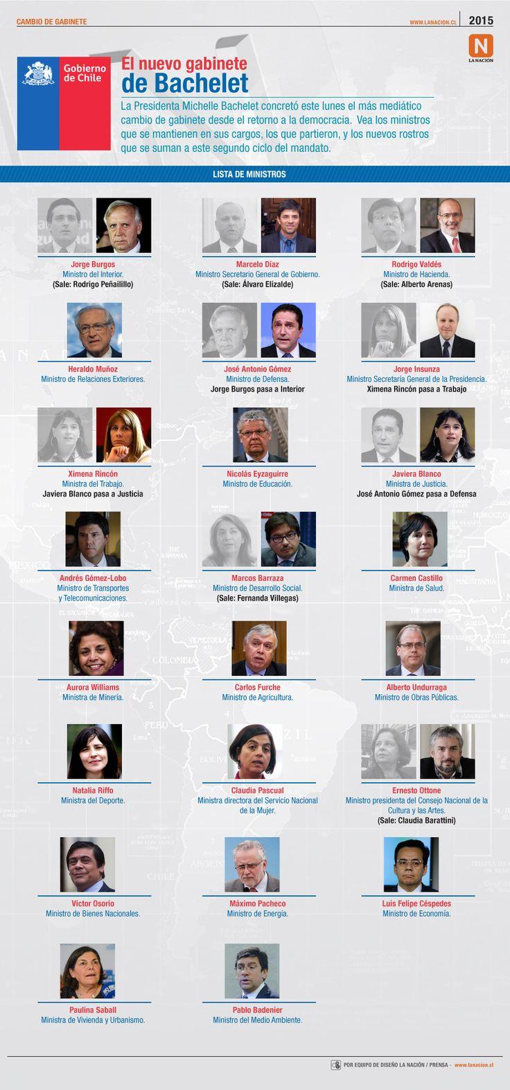 Diario La Nación - noticias de Chile y el mundo - Infografía: Quién se va y quién se queda en el gabinete de Bachelet