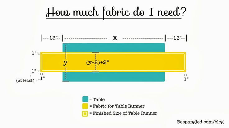 How Long And Wide Should A Table Runner Be And How Much