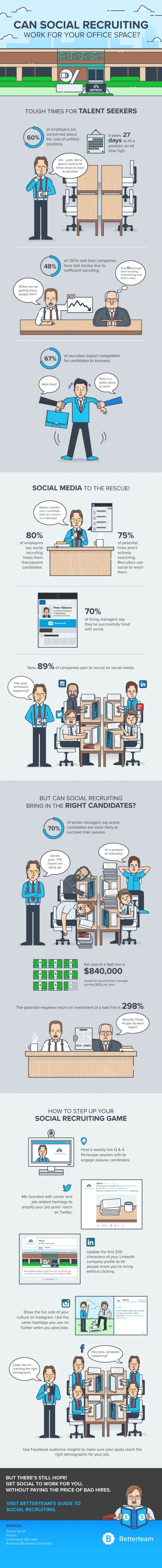 Did you get the memo?  A whopping 94% of recruiters used social media to find talent in 2015, and 89% of companies are planning to follow suit.  Knowing these stats, software recruiting company Betterteam crafted this Office Space-inspired infographic to show the massive impact social media has on the hiring world.  Some of the highlights:  75% of potential hires aren't actively searching. Recruiters use social to reach them. It takes 27 days to fill a position, an all-time high. 80% of…