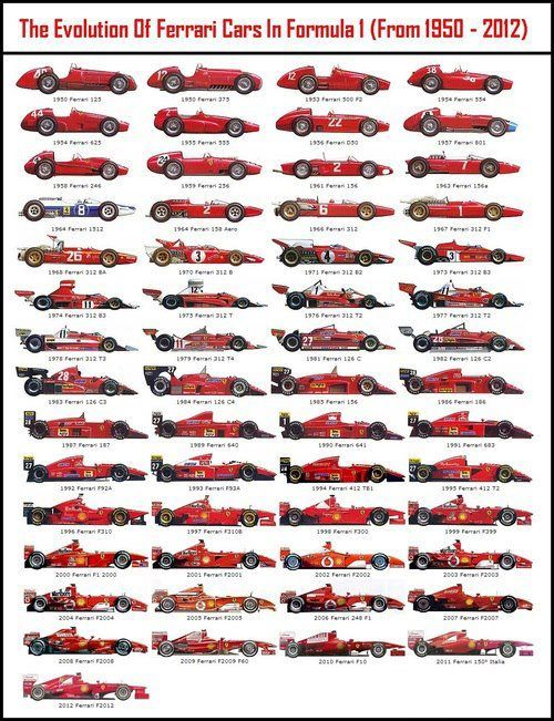 The Evolution of Ferrari Cars in formula 1 (1950-2012)