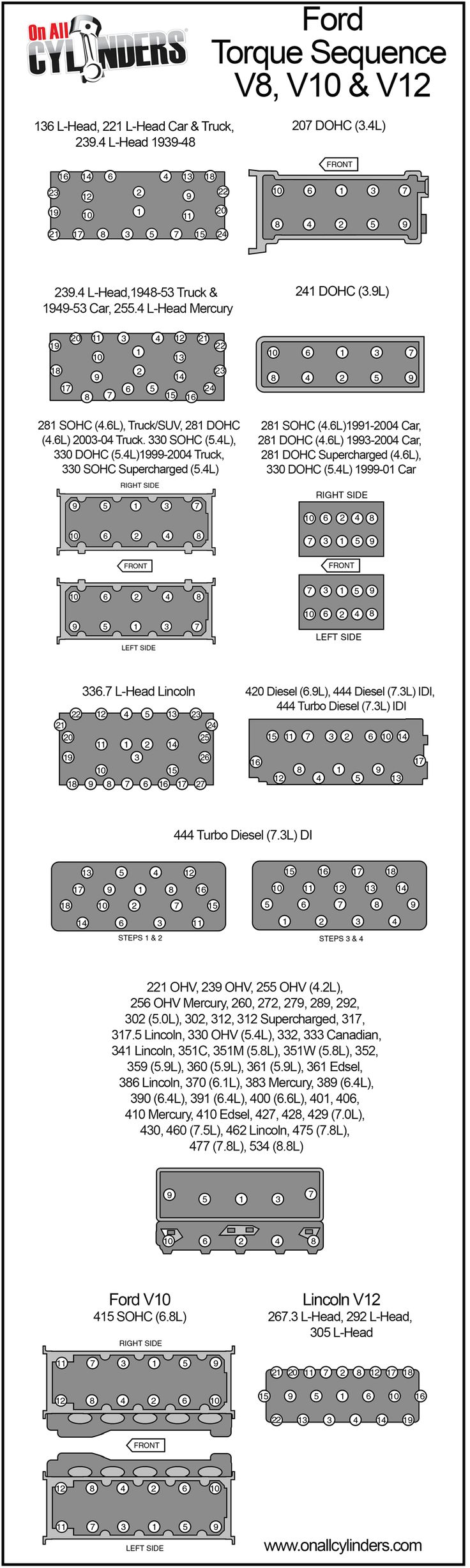 When it comes to cylinder head fasteners, it's crucial that you follow therecommended torque specifications andtorque sequences. Torque specs vary depending on the fastener brand, lubricant…