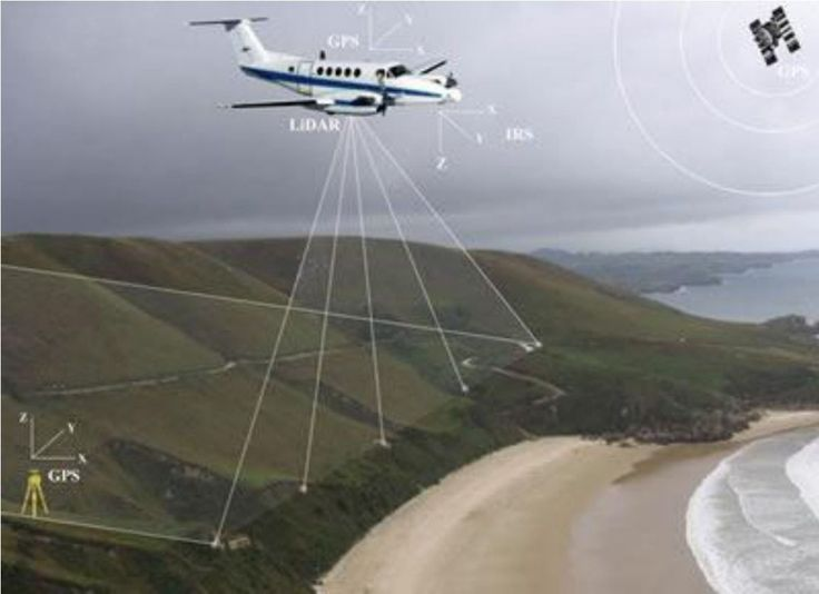 Illustration of aerial remote sensing the terrain with plane-mounted LiDAR. Image courtesy of Windfarmbop.com.