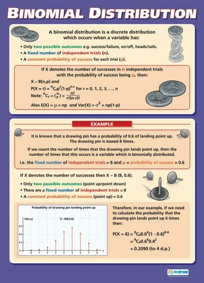 Binomial Distribution Poster