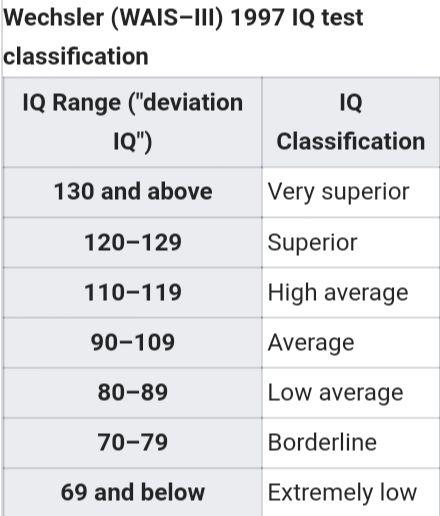 Wechsler (WAIS–III) 1997 IQ Test Classification