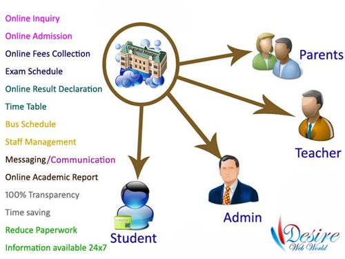 #Student #fee #collection is very secure and #manageable with the help of paybyu  #fees #management #software in #jaipur. It generates fee receipt and maintain the related student fees . http://goo.gl/8tHqNO