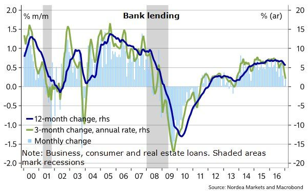 Nordea: Bank lending: no signs here yet that Trump is unleashing animal spirits. Core bank lending up just 0.2% m/m in Jan 2017 after flat Dec #Sober Lookfinis#February 11 2017 at 06:09PM#via-IF