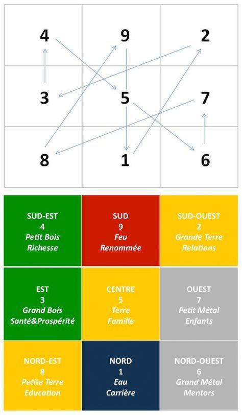25 best ideas about le feng shui on pinterest - Le feng shui et les couleurs ...