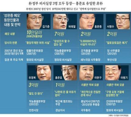 親朴 겨눈 '성완종 메모'…검찰 수사는 유탄만 난사