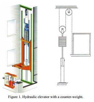 Find this Pin and more on Residential elevators by SheyneReyzl. 11 best diy lift images on Pinterest