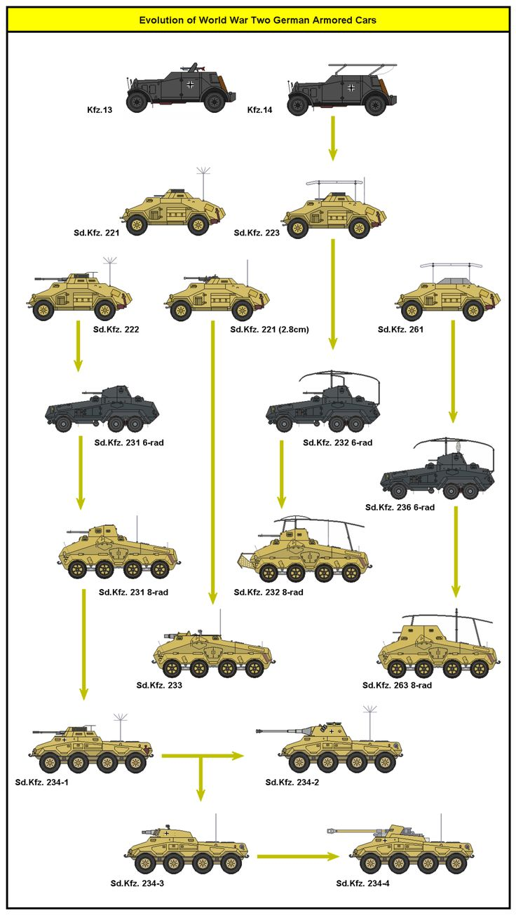 German Armored Car Development by tacrn1 on DeviantArt