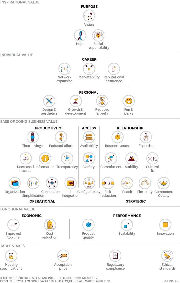 Bain has organized the 40 distinct kinds of value that B2B offerings provide customers into a pyramid with five levels. The most objective kinds of value are found at the base, and the higher a level is, the more subjective and personal the types of value it contains.