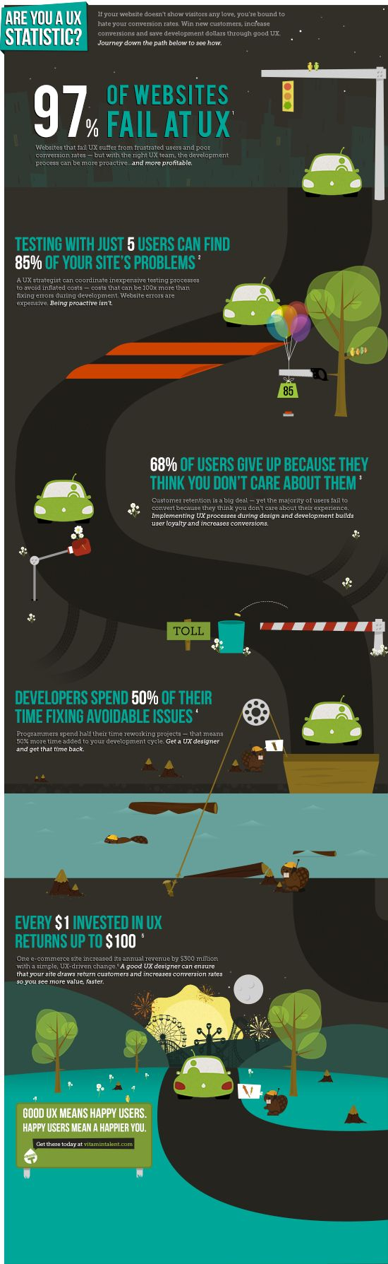 Are you a UX statistic?