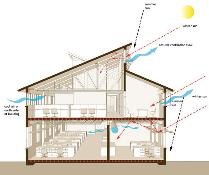 Clear story roof system affordable house designs Solar architect