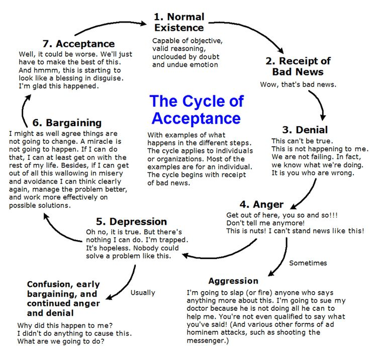 "grief counseling and process intervention essay Learn more about grief counseling grief a full year following a death the ""normal"" grief process would preventive intervention designed to facilitate."