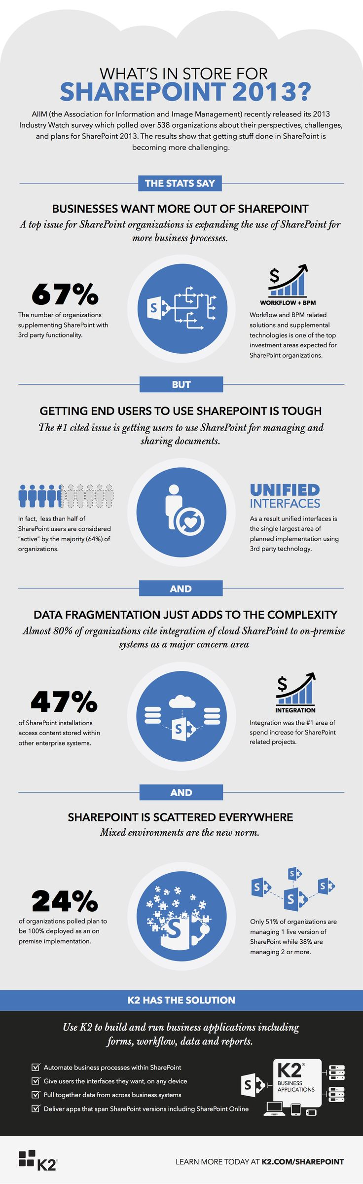 What's in Store for Sharepoint 2013? | AIIM survey results | K2 | infographic :