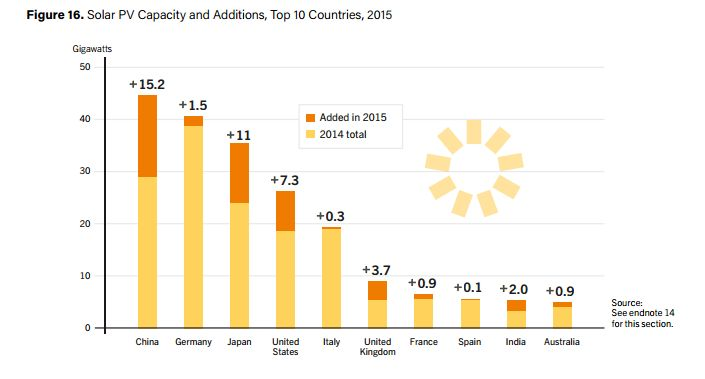 Solar power is booming in China
