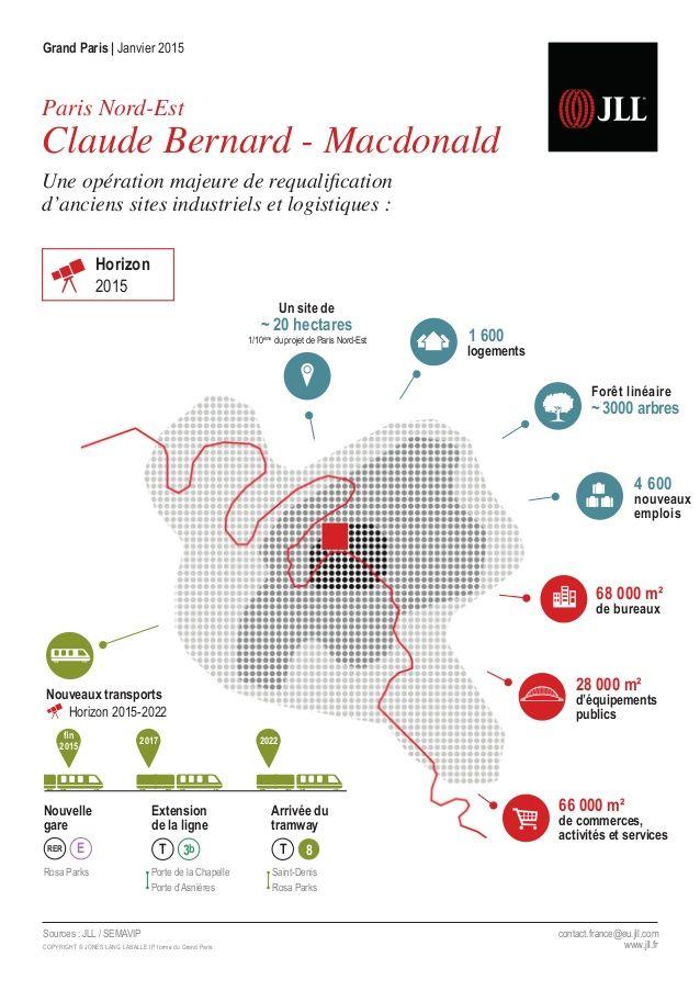 [Infographie Etude JLL] Paris Nord-Est : une opération majeure de requalification d'anciens sites industriels et logistiques