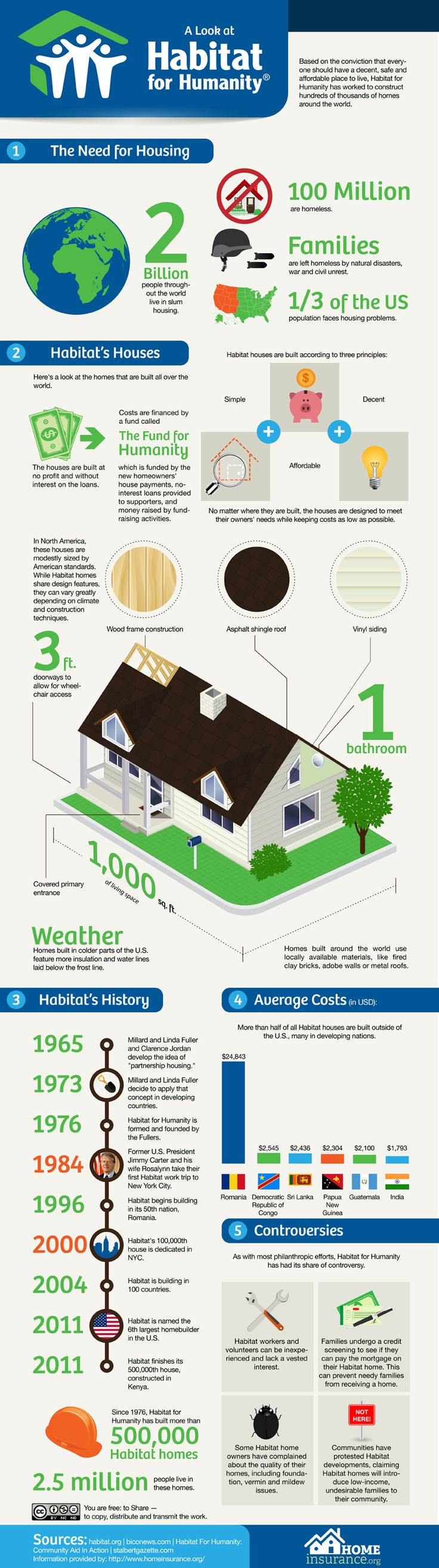 A look at Habitat for Humanity [infographic] - Holy Kaw!