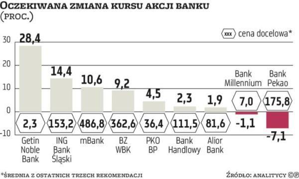 Rosną szanse na wiosenne zwyżki notowań polskich banków (galeria zdjęć)   parkiet.com