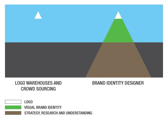 logo / visual brand identity / strategy