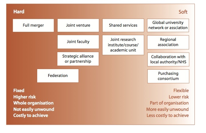 HEFCE - CAM spectrum on HE mergers & collaboration