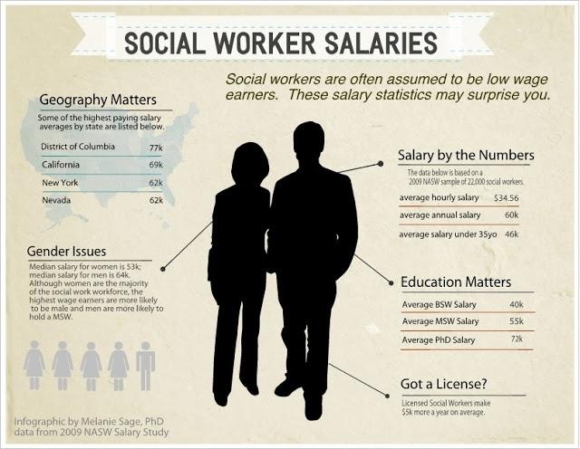 Social Work Geek: Social Work Salaries- an Infographic