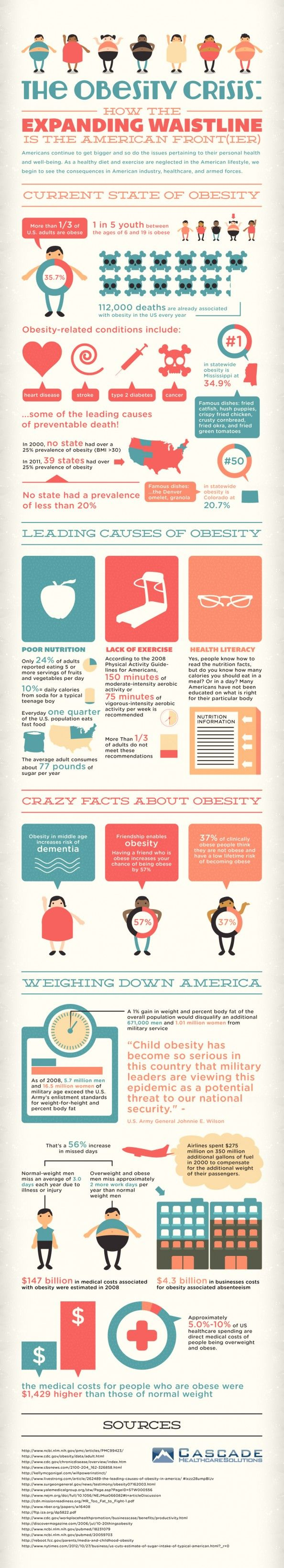 The obesity crisis. How the expanding waistline is the american frontier. #nutrition #obesity #infographics