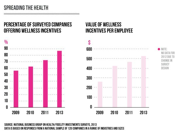 Infographic: Wellness at the workplace- Focusing Future