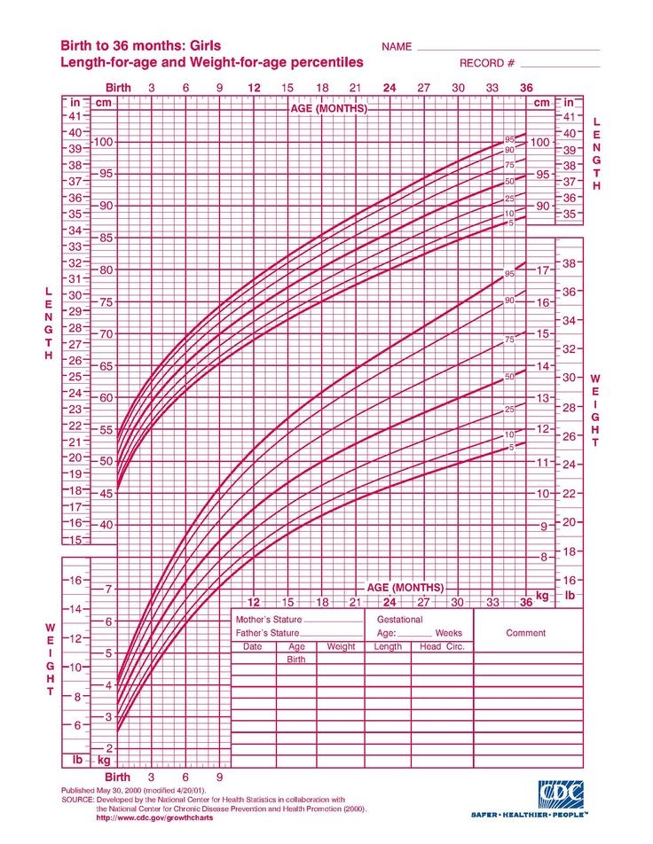 Baby Girls Weight Chart  CityEsporaCo