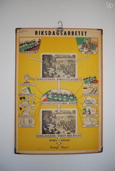Vintage affisch / Skolplansch