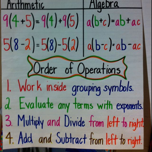 Order of Operations anchor chart. A lot of adults don't know there's more to it than PEMDAS!