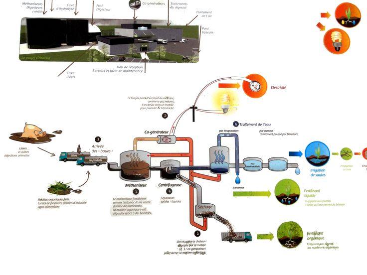 énergie biomasse | Les digestats solides sont exportés comme engrais dans la Beauce.